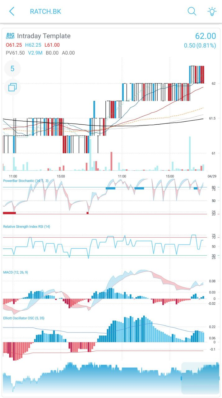 intraday_5min_stock_chart_investorz_bigchart