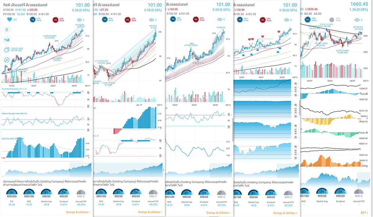 investorz mobile multiple stock templates bigcharts thai stocks กราฟหุ้นไทย bigcharts